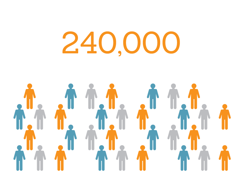 Michigan hospitals alone provide nearly 240,000 direct jobs.