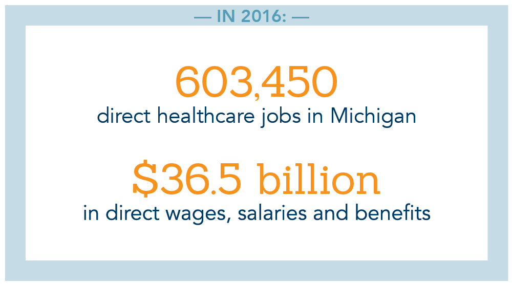 In 2016, there were 603,450 direct healthcare jobs in Michigan and $36.5 billion in direct wages, salaries and benefits.
