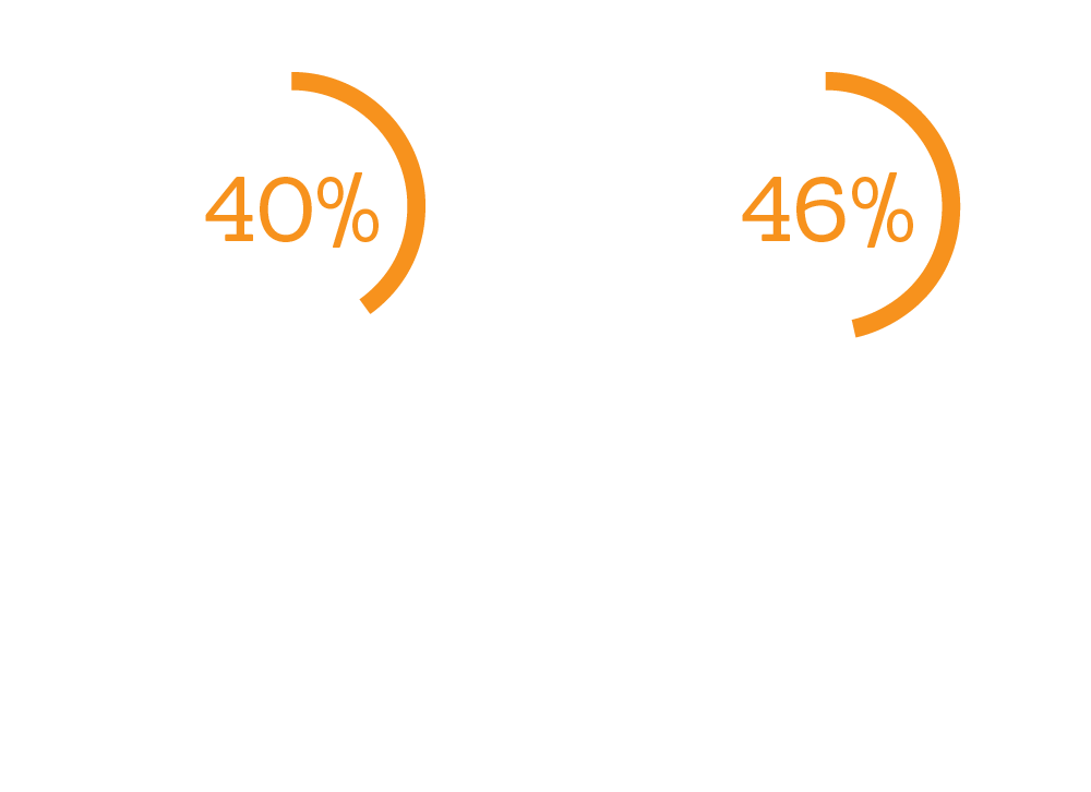 40 percent of Michigan healthcare workers are employed by hospitals. The wages, salaries and benefits of Michigan hospital employees make up 46% of the sector payroll.