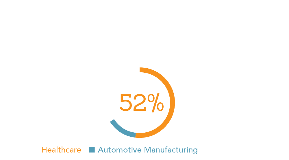 Among Michigan's leading economic sectors, healthcare comprises 52% of direct jobs in the state compared to education at 34% and automotive manufacturing at 14%.